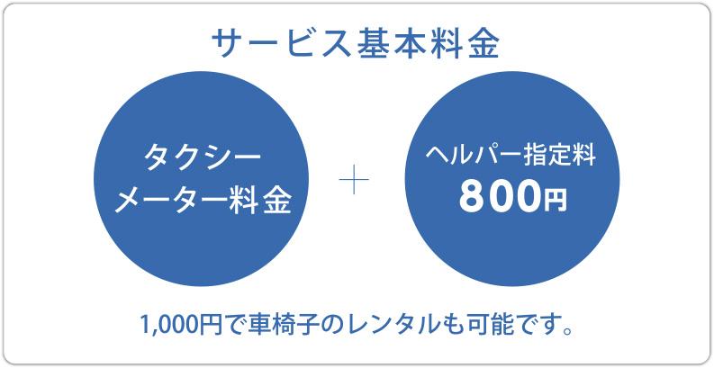 サービス基本料金 タクシー メーター料金+ヘルパー指名料800円 1000円で車椅子のレンタルも可能です。