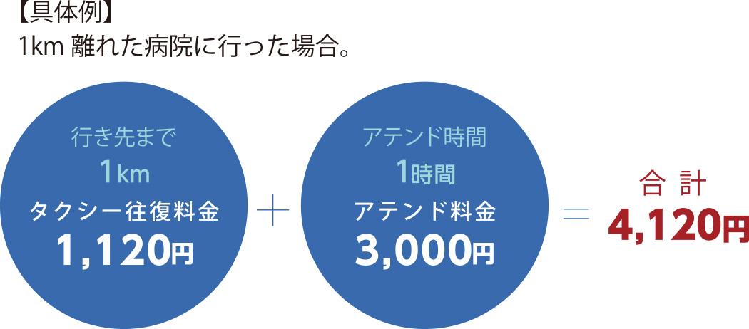 【具体例】1km離れた病院に行った場合。行き先まで1kmタクシー往復料金1,080円+アテンド時間1時間アテンド料金3,000円=4,080円