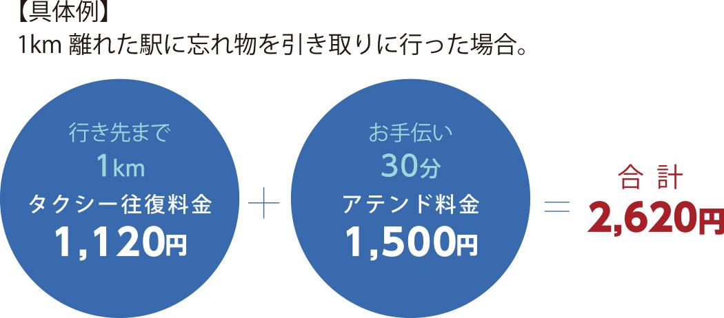 【具体例】1km離れた病院に行った場合。行き先まで1kmタクシー往復料金1,080円+アテンド料金1,500円=2,580円